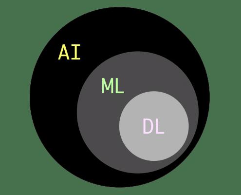 Artificial Intelligence (Künstliche Intelligenz), Machine Learning (Maschinelles Lernen), Deep Learning