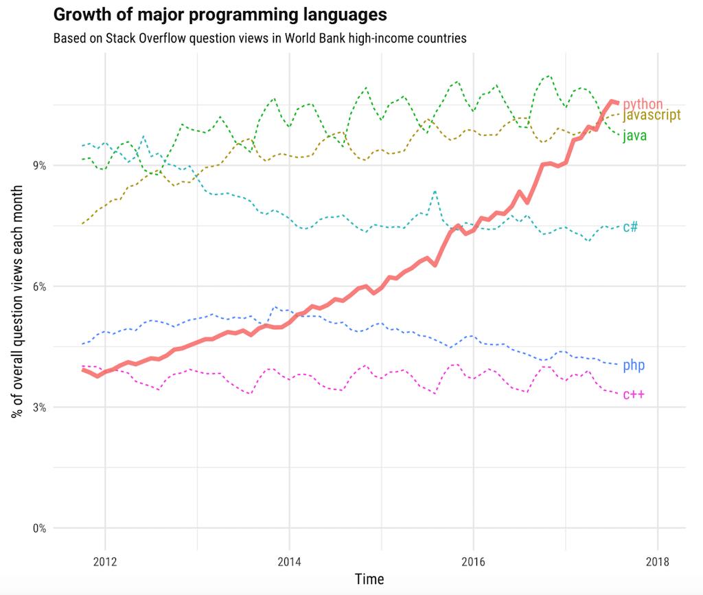 programmiersprache python lernen online kurs